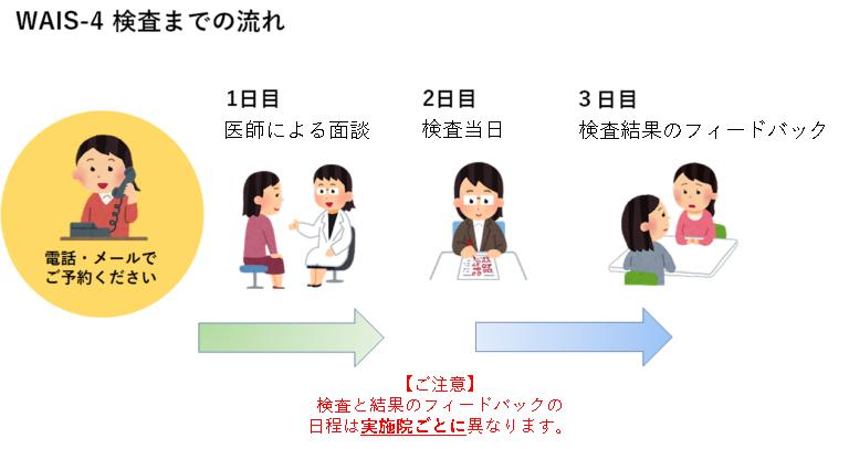発達障害ドック・IQドック[WAIS-4]ADHD