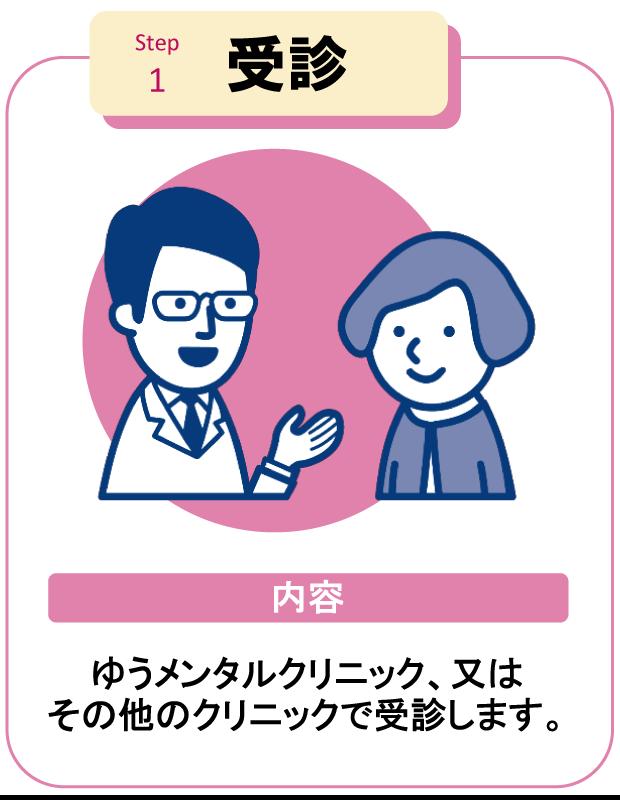 受診|復職支援・精神科デイケアゆ|うリワークセンター